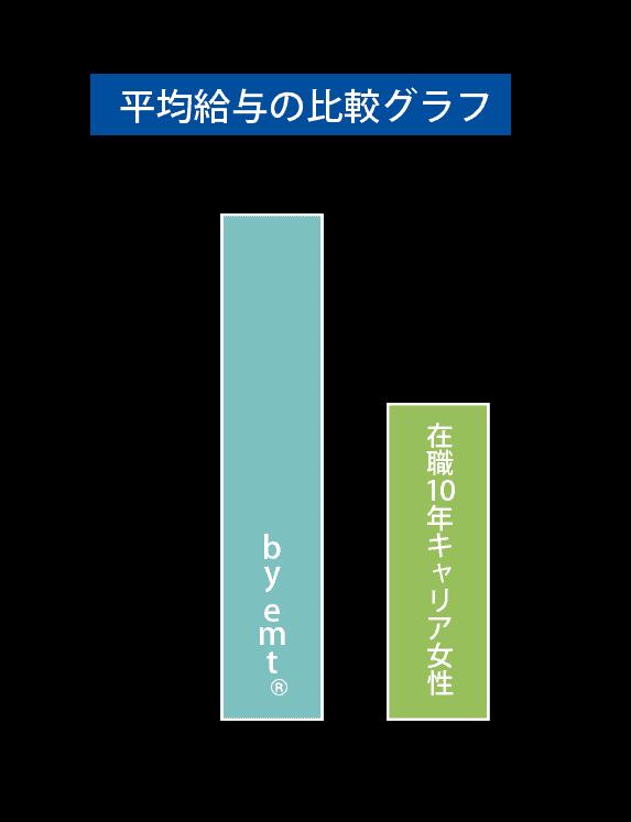 平均給与の比較グラフ