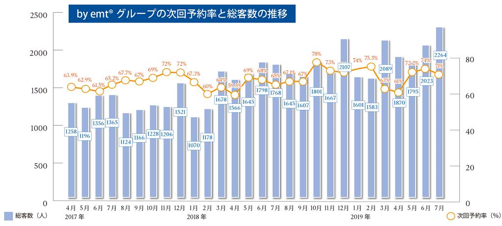 byemtグループの次回予約率と総客数の推移