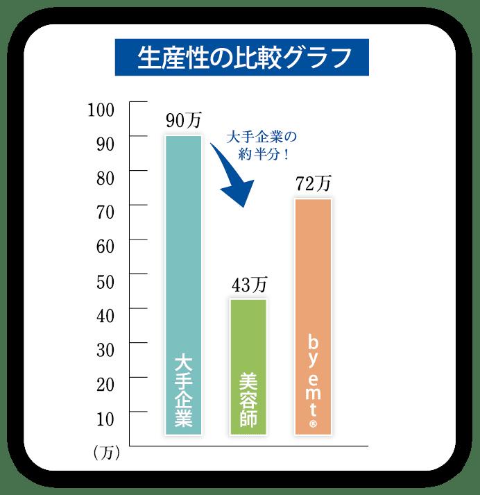 生産性の比較グラフ