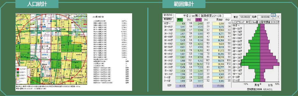 人口統計と範囲集計のグラフ