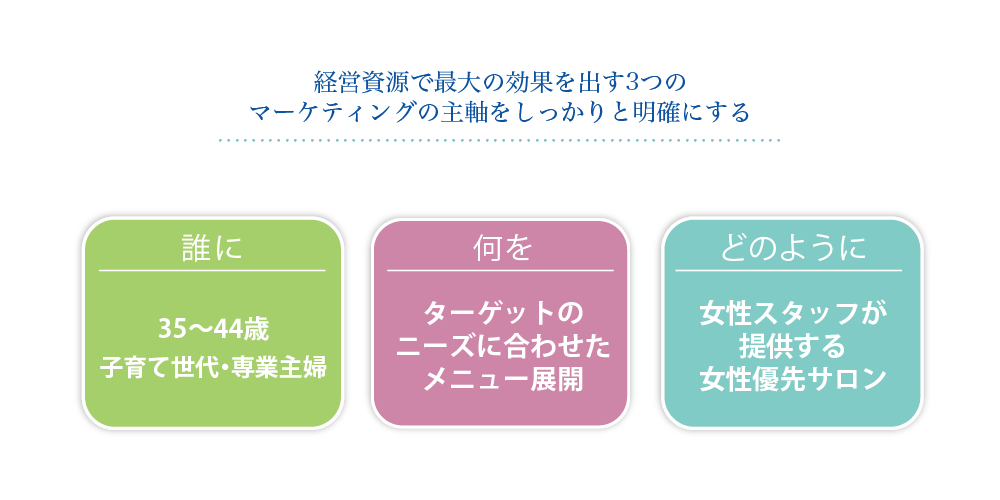 経営資源で最大の効果を出す3つのマーケティングの主軸をしっかり明確にする